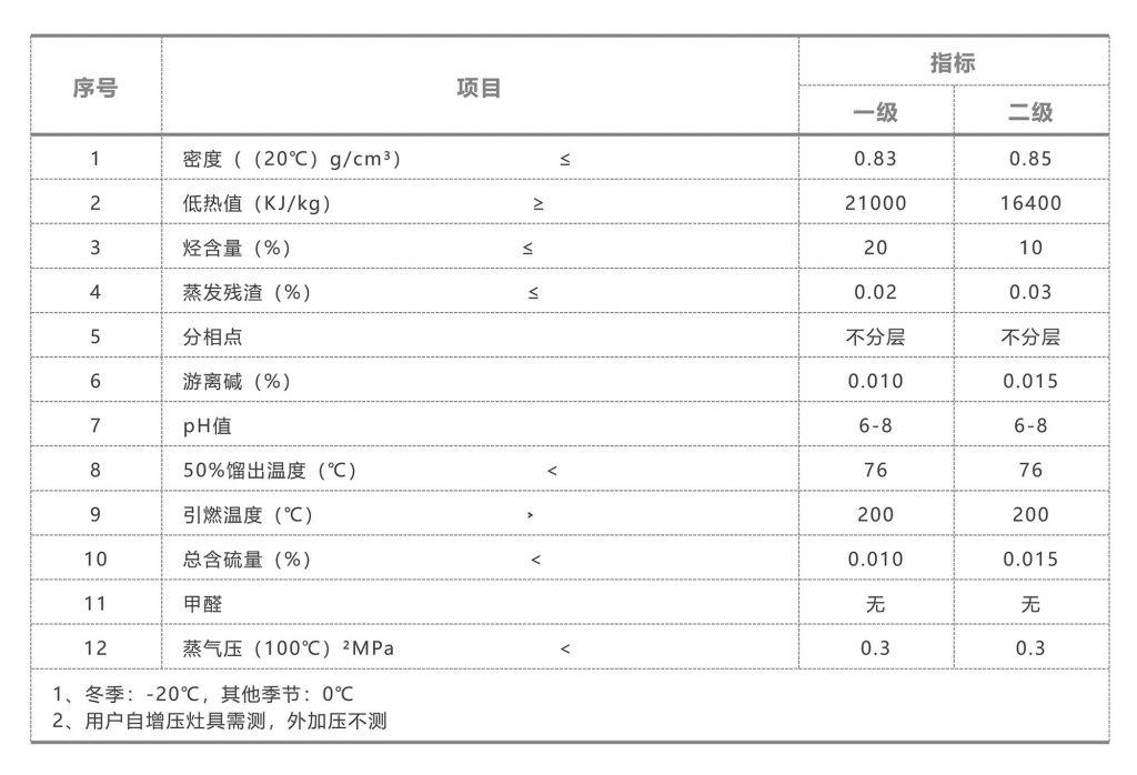 NY/T 311-1997醇基民用燃料